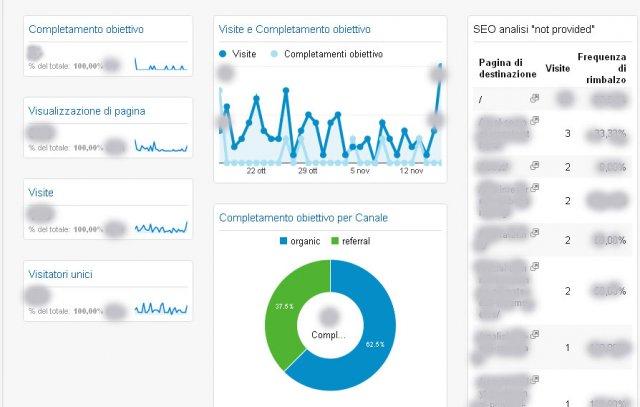 Google Analytics, lead generation dashboard