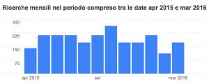 Volume-delle-ricerche-mensili